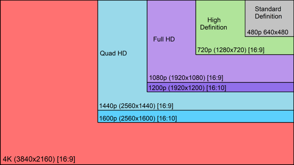 Video File Resolution information for home cinema and media rooms